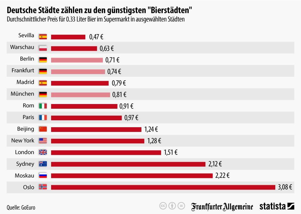 Custo de cerveja no mundo